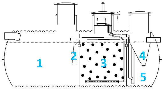 Unikalne Przydomowa oczyszczalnia ścieków - Zamów Projekt - ARCHON+ AG29